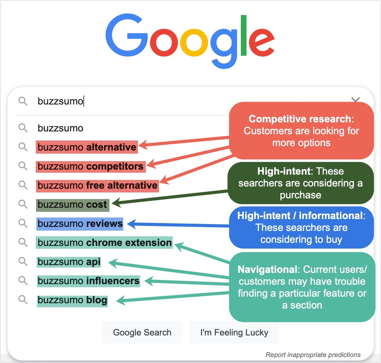 Screenshot of a Google search showing four types of branded search terms: competitive research, high-intent, high-intent/informational, and navigational.